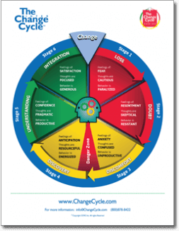 The Change Cycle™ Model - 8x5	(A5)